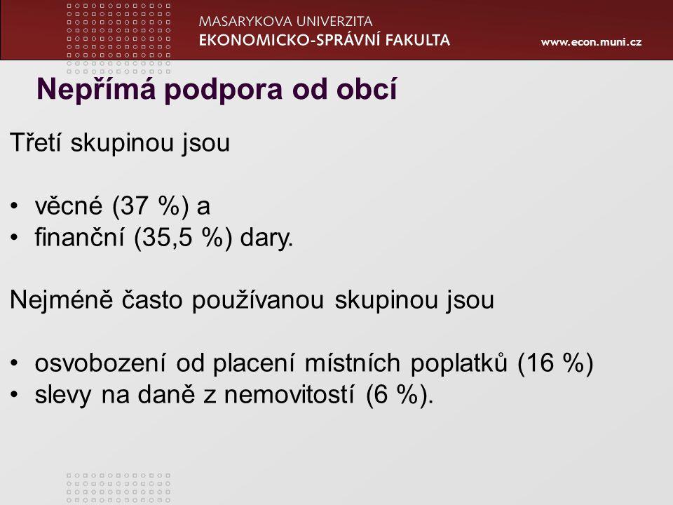 www.econ.muni.cz Třetí skupinou jsou věcné (37 %) a finanční (35,5 %) dary. Nejméně často používanou skupinou jsou osvobození od placení místních popl