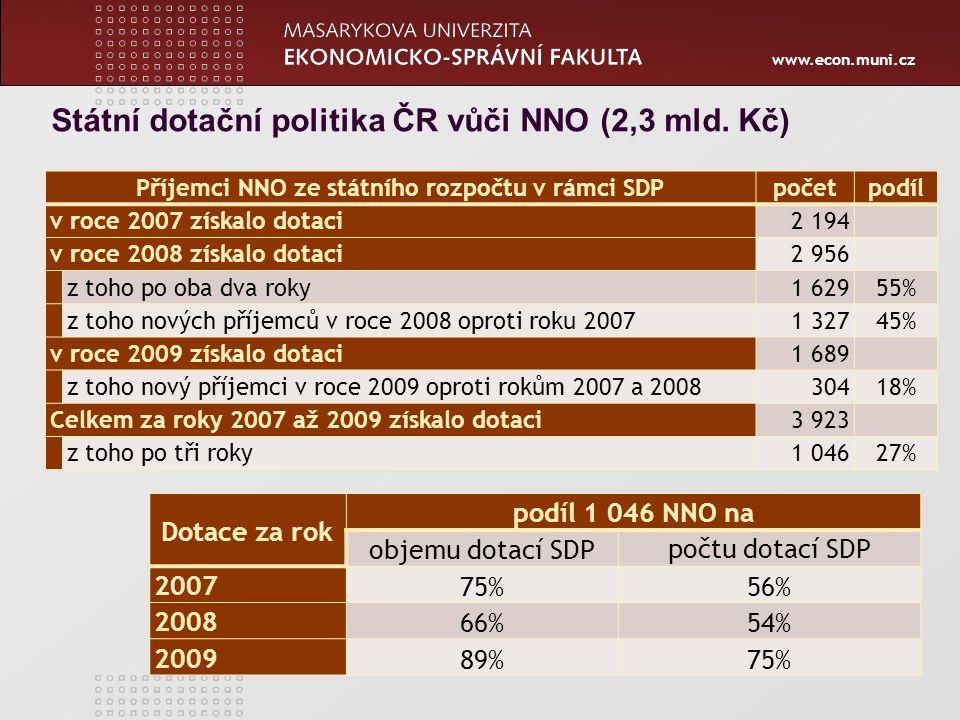 www.econ.muni.cz Příjemci NNO ze státního rozpočtu v rámci SDPpočetpodíl v roce 2007 získalo dotaci2 194 v roce 2008 získalo dotaci2 956 z toho po oba dva roky1 62955% z toho nových příjemců v roce 2008 oproti roku 20071 32745% v roce 2009 získalo dotaci1 689 z toho nový příjemci v roce 2009 oproti rokům 2007 a 200830418% Celkem za roky 2007 až 2009 získalo dotaci3 923 z toho po tři roky1 04627% Dotace za rok podíl 1 046 NNO na objemu dotací SDP počtu dotací SDP 2007 75%56% 2008 66%54% 200989%75% Státní dotační politika ČR vůči NNO (2,3 mld.
