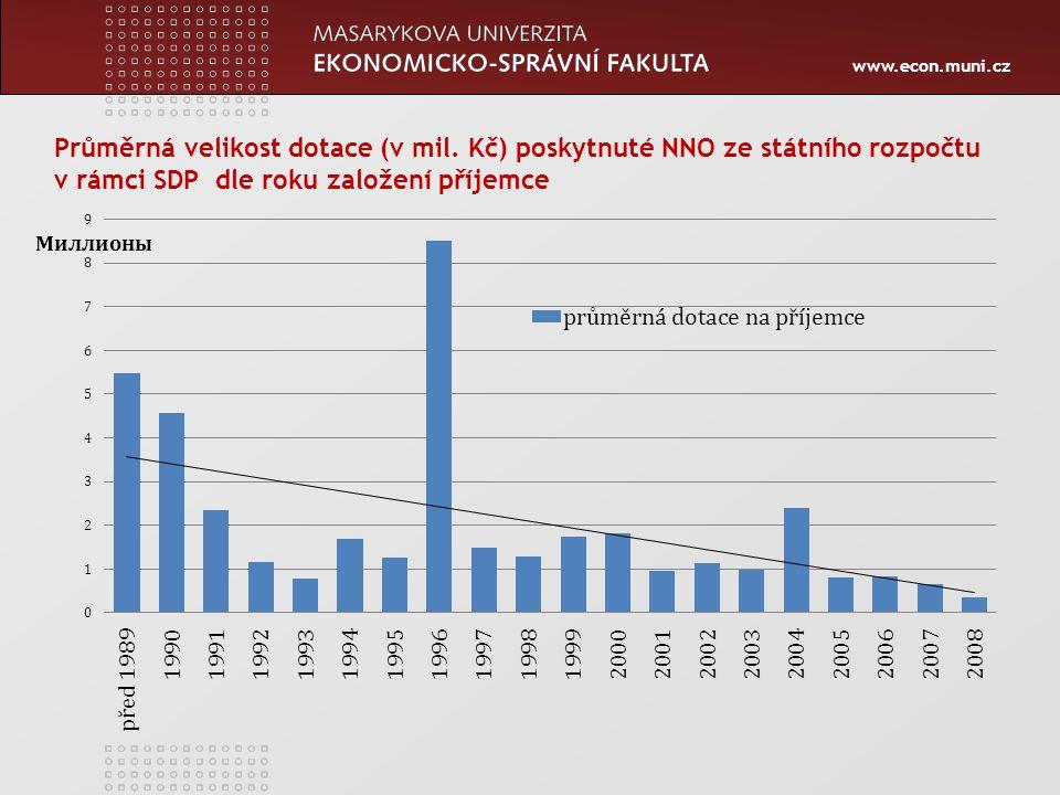 www.econ.muni.cz Průměrná velikost dotace (v mil. Kč) poskytnuté NNO ze státního rozpočtu v rámci SDP dle roku založení příjemce