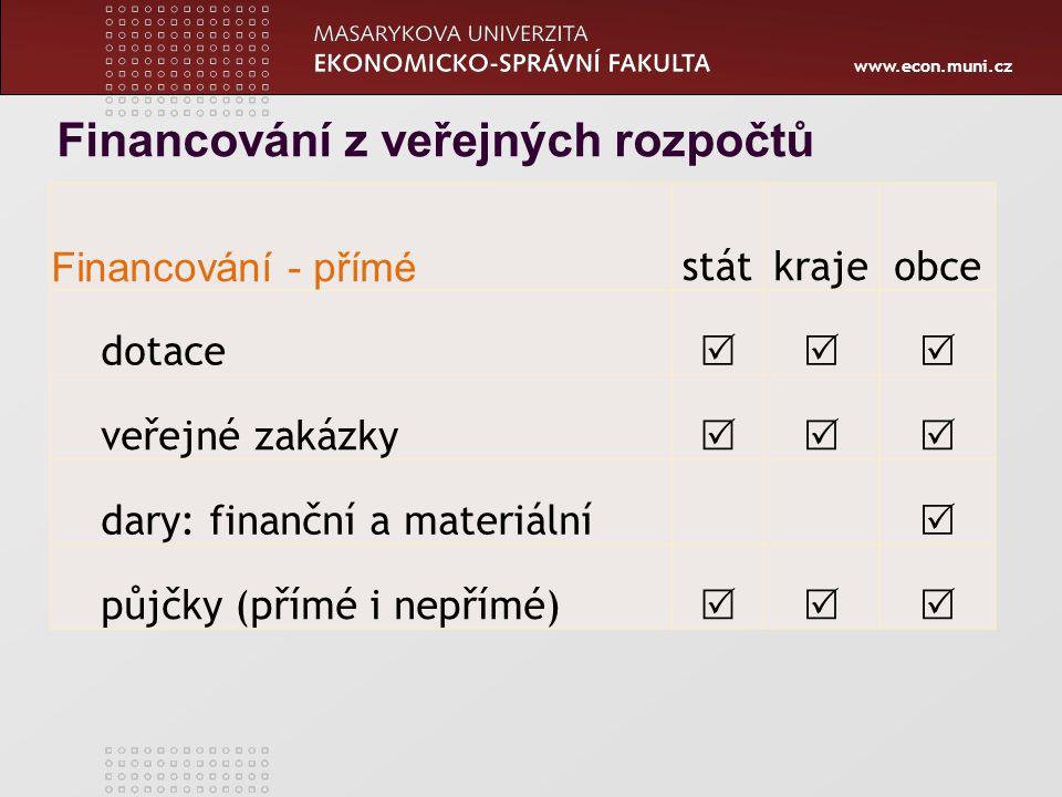 www.econ.muni.cz Financování z veřejných rozpočtů Financování - přímé státkrajeobce dotace  veřejné zakázky  dary: finanční a materiální  půjčky (přímé i nepřímé) 