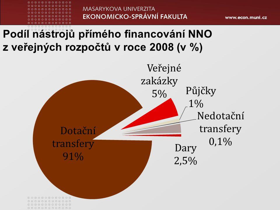 www.econ.muni.cz Podíl nástrojů přímého financování NNO z veřejných rozpočtů v roce 2008 (v %)