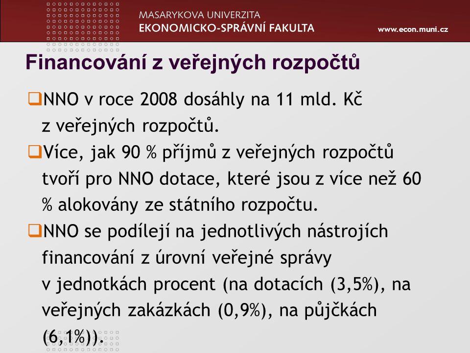 www.econ.muni.cz Financování z veřejných rozpočtů  NNO v roce 2008 dosáhly na 11 mld. Kč z veřejných rozpočtů.  Více, jak 90 % příjmů z veřejných ro