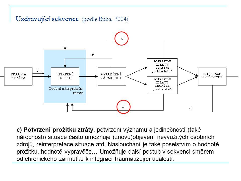 Uzdravující sekvence (podle Buba, 2004) c) Potvrzení prožitku ztráty, potvrzení významu a jedinečnosti (také náročnosti) situace často umožňuje (znovu