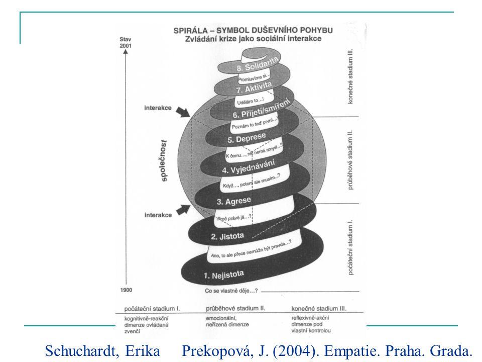 Schuchardt, Erika Prekopová, J. (2004). Empatie. Praha. Grada.