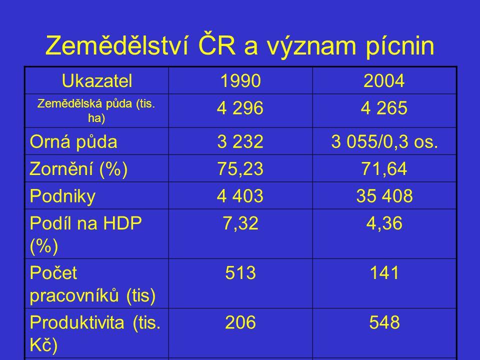 Zemědělství ČR a význam pícnin Ukazatel19902004 Zemědělská půda (tis. ha) 4 2964 265 Orná půda3 2323 055/0,3 os. Zornění (%)75,2371,64 Podniky4 40335