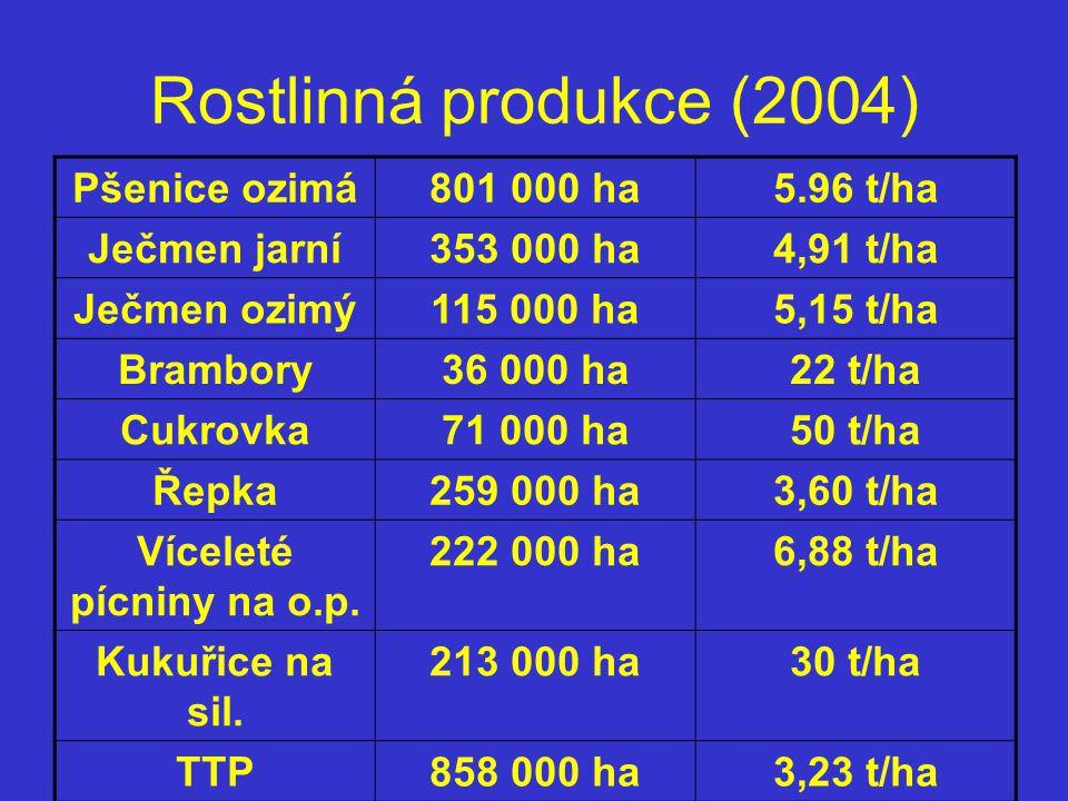 Rostlinná produkce (2004) Pšenice ozimá801 000 ha5.96 t/ha Ječmen jarní353 000 ha4,91 t/ha Ječmen ozimý115 000 ha5,15 t/ha Brambory36 000 ha22 t/ha Cu