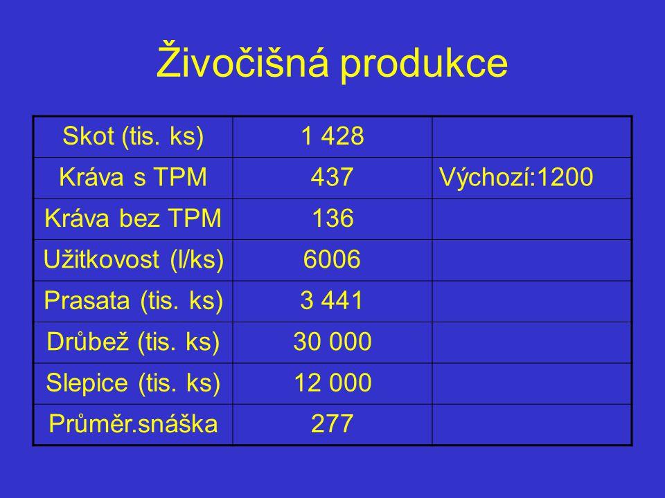 Živočišná produkce Skot (tis. ks)1 428 Kráva s TPM437Výchozí:1200 Kráva bez TPM136 Užitkovost (l/ks)6006 Prasata (tis. ks)3 441 Drůbež (tis. ks)30 000