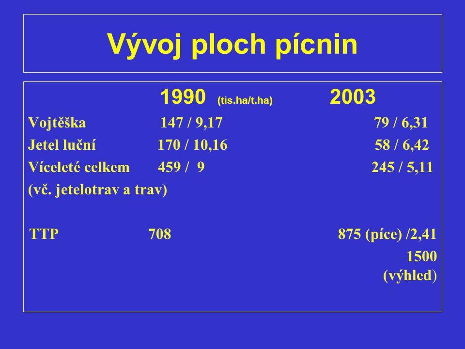 Vývoj ploch pícnin 1990 (tis.ha/t.ha) 2003 Vojtěška 147 / 9,17 79 / 6,31 Jetel luční 170 / 10,16 58 / 6,42 Víceleté celkem 459 / 9 245 / 5,11 (vč. jet