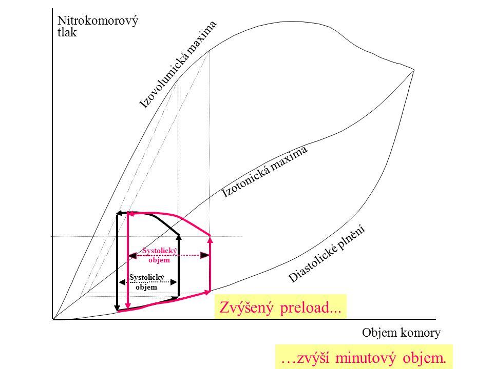 Nitrokomorový tlak Objem komory Systolický objem Diastolické plnění Izotonická maxima Izovolumická maxima Systolický objem Zvýšený preload... …zvýší m