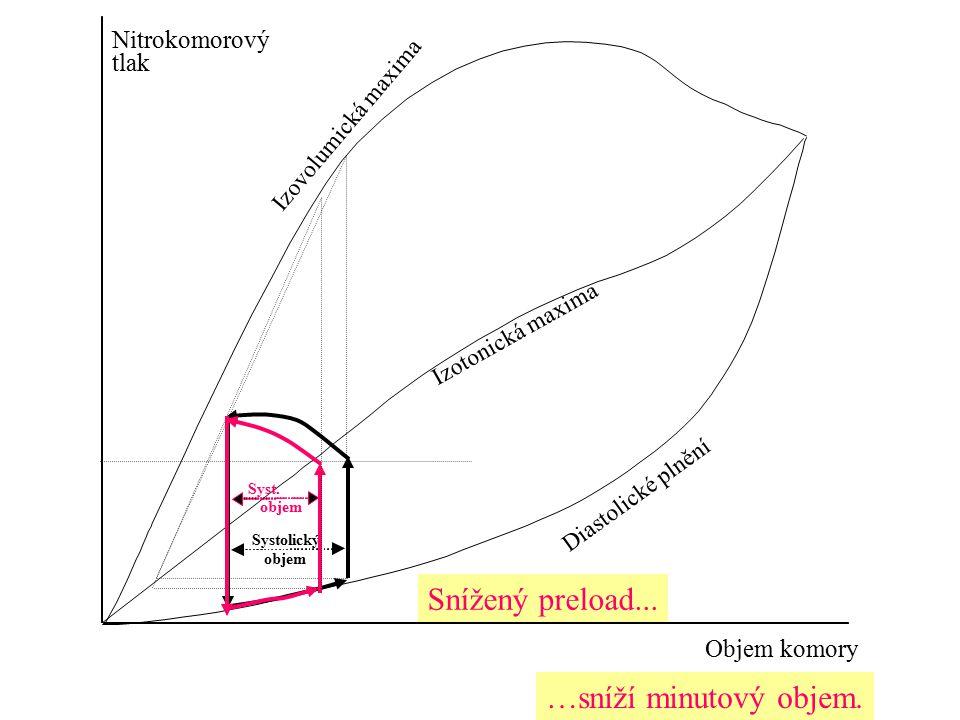 Nitrokomorový tlak Objem komory Systolický objem Diastolické plnění Izotonická maxima Izovolumická maxima Syst. objem Snížený preload... …sníží minuto