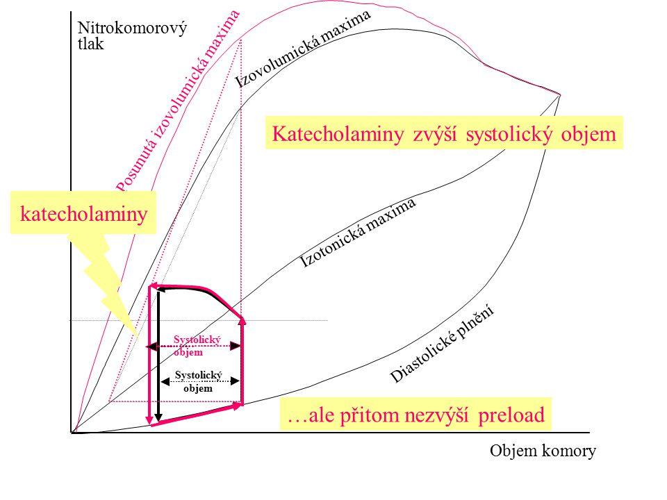 Nitrokomorový tlak Objem komory Systolický objem Diastolické plnění Izotonická maxima Izovolumická maxima Systolický objem Posunutá izovolumická maxim