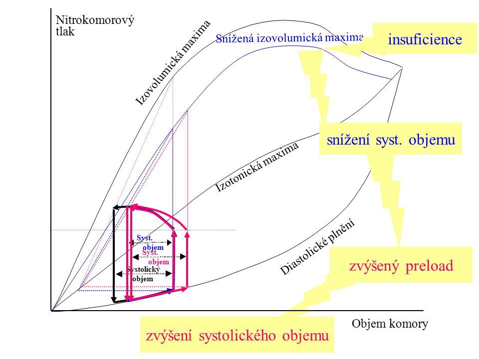 zvýšení systolického objemu Nitrokomorový tlak Objem komory Systolický objem Diastolické plnění Izotonická maxima Izovolumická maxima Syst. objem Sníž