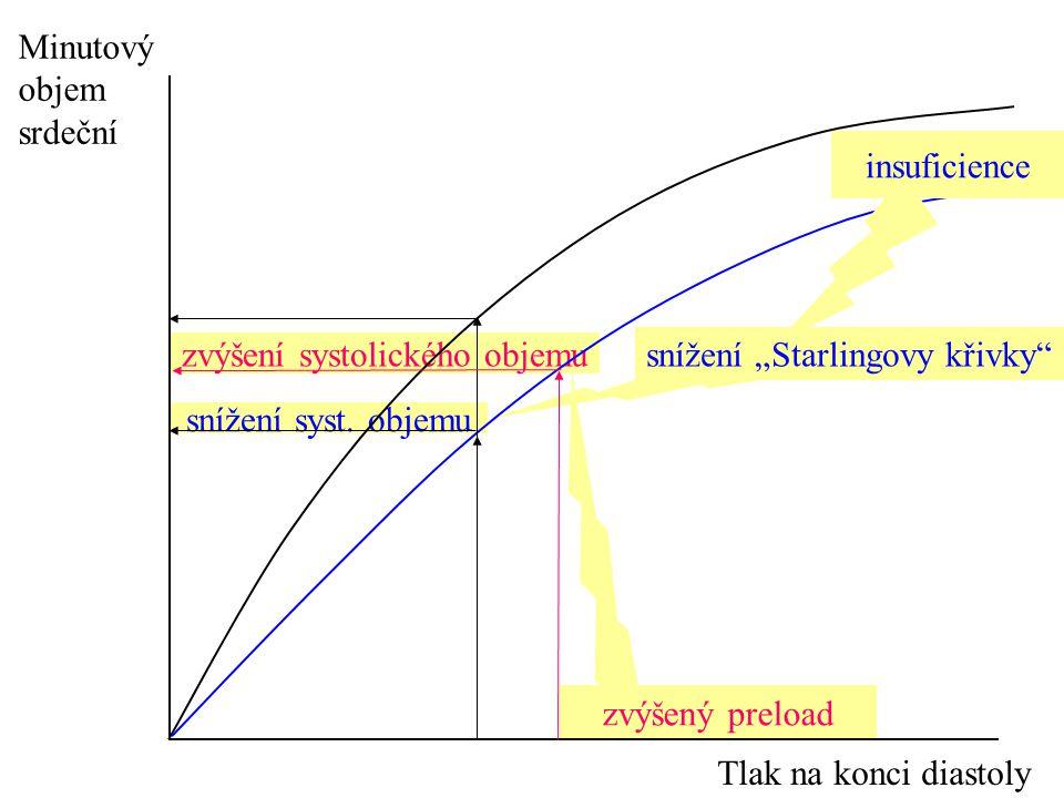 """snížení syst. objemu zvýšení systolického objemu zvýšený preload Minutový objem srdeční Tlak na konci diastoly snížení """"Starlingovy křivky"""" insuficien"""