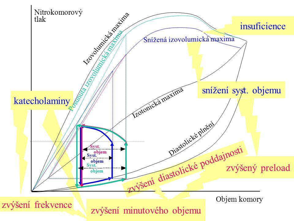 zvýšení frekvence zvýšený preload zvýšení diastolické poddajnosti zvýšení minutového objemu Nitrokomorový tlak Objem komory Diastolické plnění Izotoni