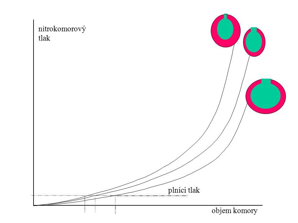 Průtok Odpor arteriol a kapilár Pružné arterie Pružné vény PvPv PaPa PvPv Q PmPm P v <0 Q už nemůže stoupat Pružné vény kolabují