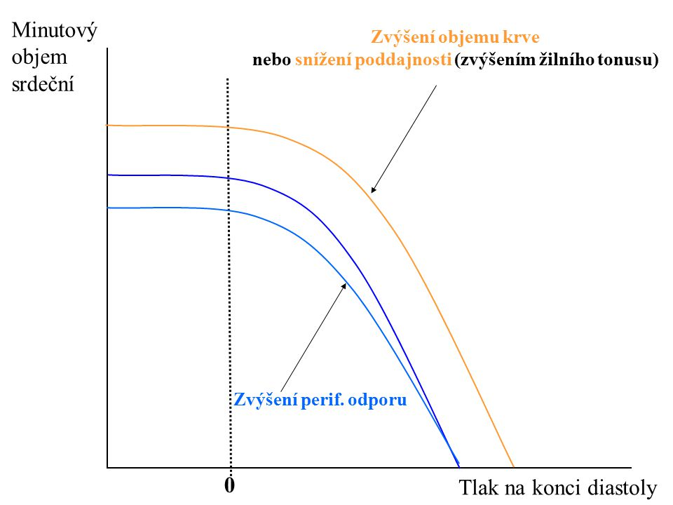 Minutový objem srdeční Tlak na konci diastoly 0 Zvýšení perif. odporu Zvýšení objemu krve nebo snížení poddajnosti (zvýšením žilního tonusu)