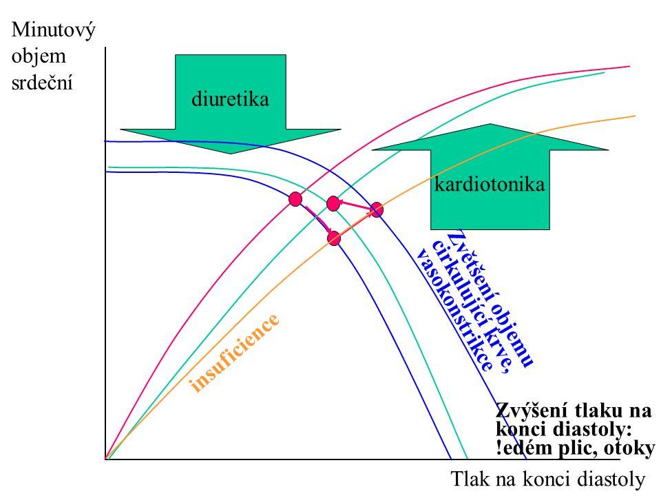 Minutový objem srdeční Tlak na konci diastoly diuretika kardiotonika insuficience Zvětšení objemu cirkulující krve, vasokonstrikce Zvýšení tlaku na ko