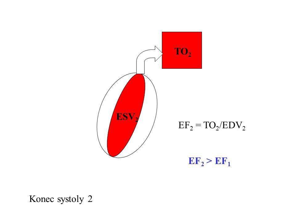 ESV 2 TO 2 Konec systoly 2 EF 2 = TO 2 /EDV 2 EF 2 > EF 1
