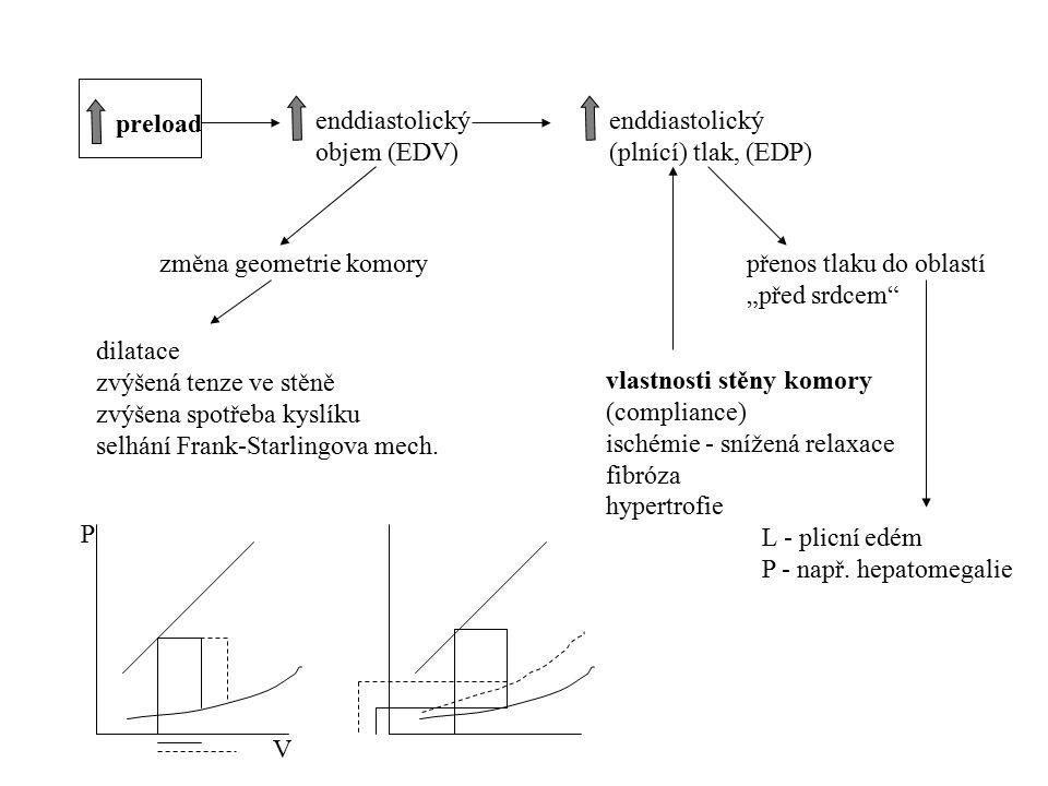 preload enddiastolický (plnící) tlak, (EDP) enddiastolický objem (EDV) dilatace zvýšená tenze ve stěně zvýšena spotřeba kyslíku selhání Frank-Starling