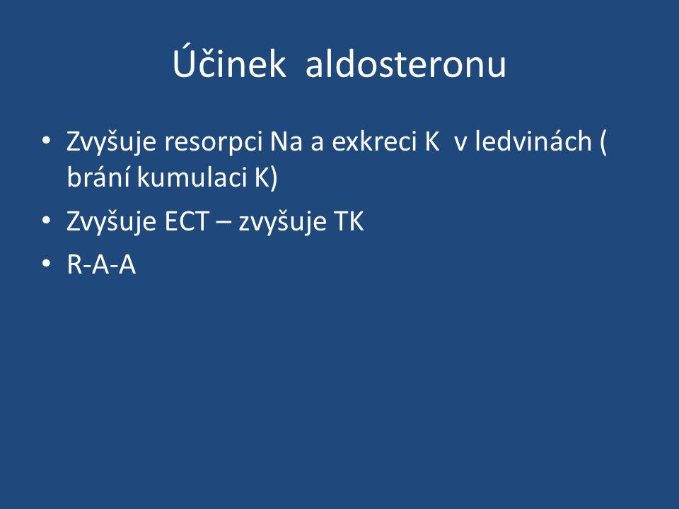 Účinek aldosteronu Zvyšuje resorpci Na a exkreci K v ledvinách ( brání kumulaci K) Zvyšuje ECT – zvyšuje TK R-A-A
