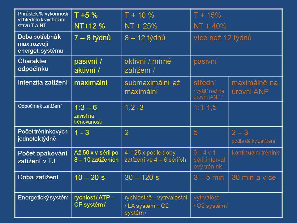 Přírůstek % výkonnosti vzhledem k výchozím stavu T a NT T +5 % NT+12 % T + 10 % NT + 25% T + 15% NT + 40% Doba potřebná k max.rozvoji energet.
