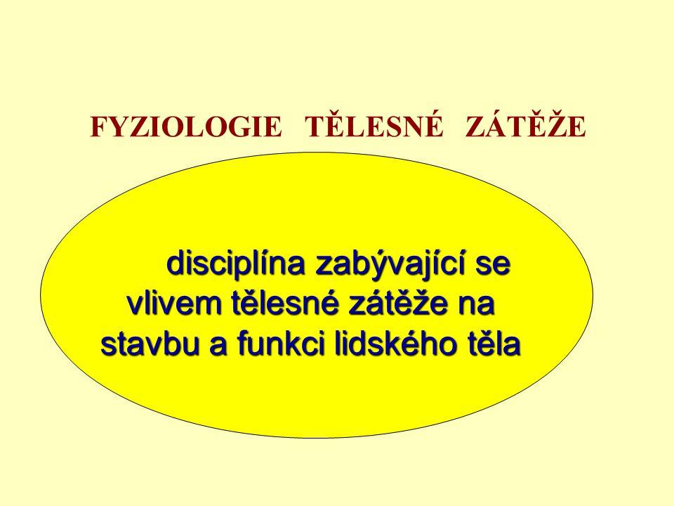 FYZIOLOGIE TĚLESNÉ ZÁTĚŽE disciplína zabývající se vlivem tělesné zátěže na stavbu a funkci lidského těla disciplína zabývající se vlivem tělesné zátě