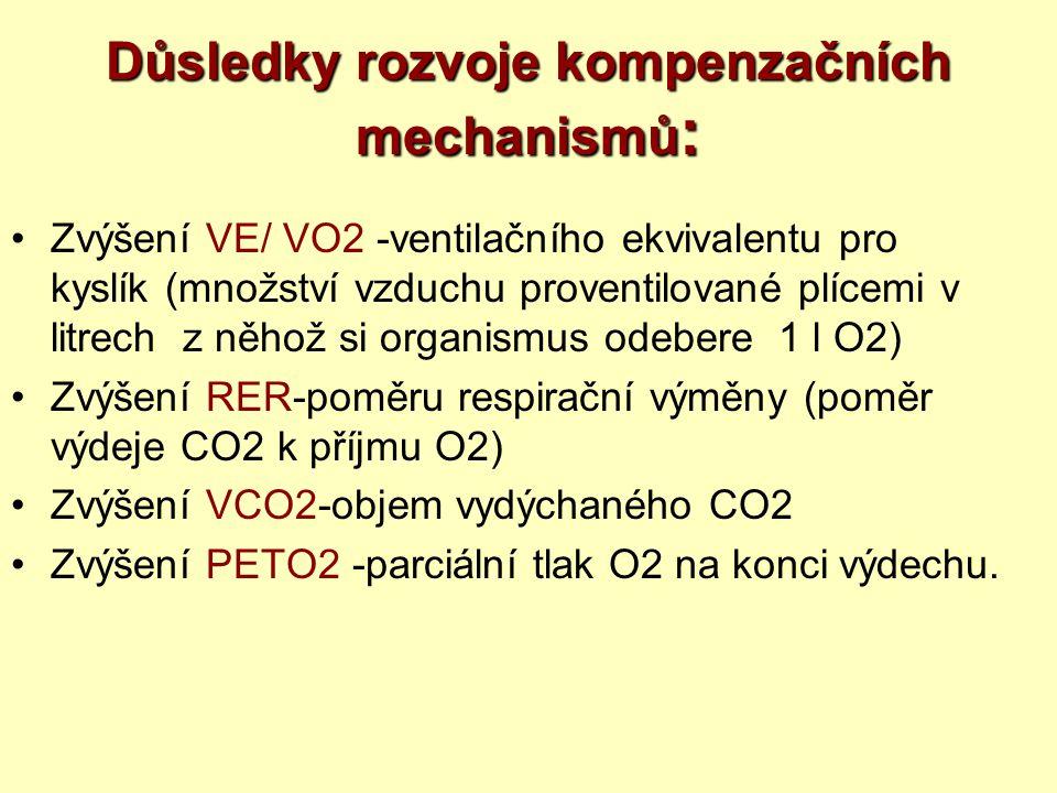 Důsledky rozvoje kompenzačních mechanismů : Zvýšení VE/ VO2 -ventilačního ekvivalentu pro kyslík (množství vzduchu proventilované plícemi v litrech z