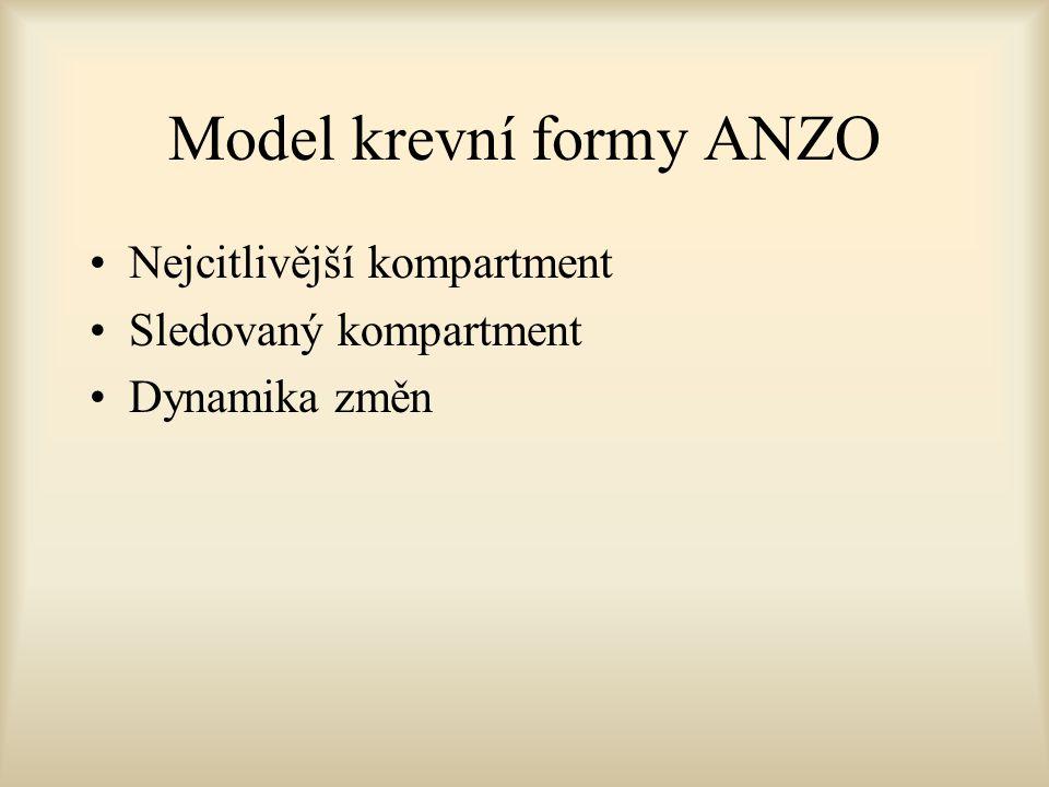 Model krevní formy ANZO Nejcitlivější kompartment Sledovaný kompartment Dynamika změn