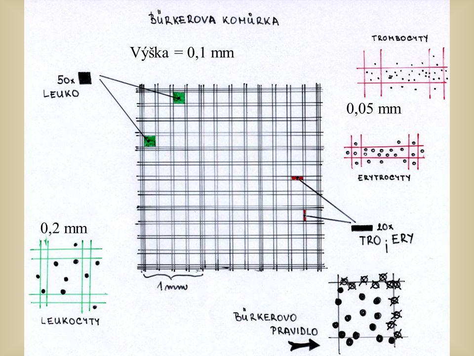 0,2 mm 0,05 mm Výška = 0,1 mm