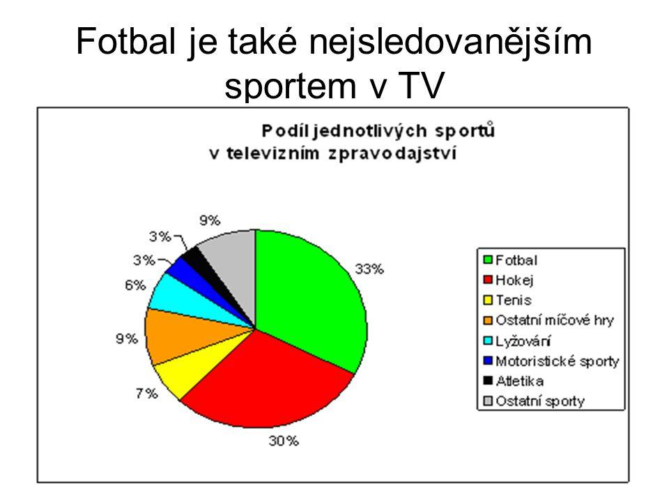 Fotbal je také nejsledovanějším sportem v TV