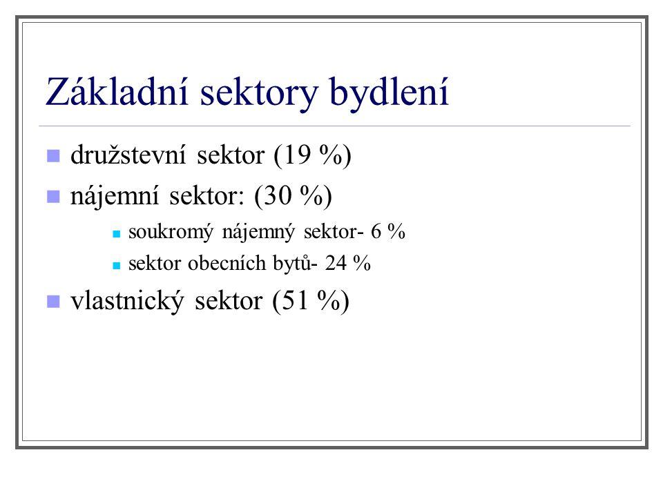 Základní sektory bydlení družstevní sektor (19 %) nájemní sektor: (30 %) soukromý nájemný sektor- 6 % sektor obecních bytů- 24 % vlastnický sektor (51 %)