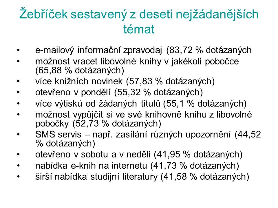 Žebříček sestavený z deseti nejžádanějších témat e-mailový informační zpravodaj (83,72 % dotázaných možnost vracet libovolné knihy v jakékoli pobočce