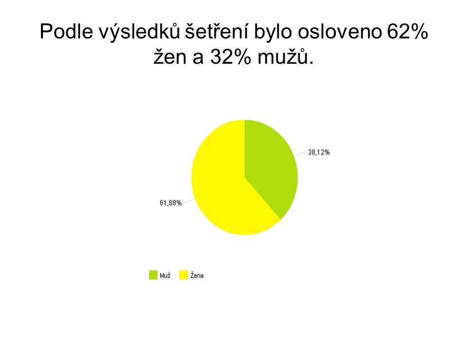 Podle výsledků šetření bylo osloveno 62% žen a 32% mužů.
