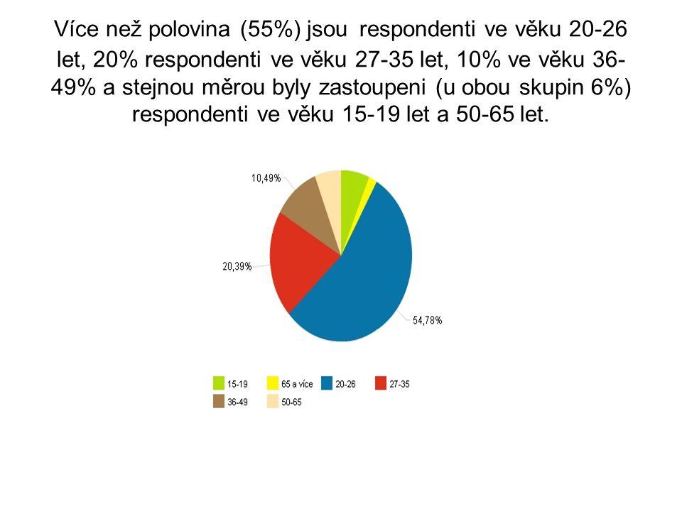 Více než polovina (55%) jsou respondenti ve věku 20-26 let, 20% respondenti ve věku 27-35 let, 10% ve věku 36- 49% a stejnou měrou byly zastoupeni (u