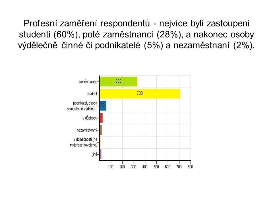 Profesní zaměření respondentů - nejvíce byli zastoupeni studenti (60%), poté zaměstnanci (28%), a nakonec osoby výdělečně činné či podnikatelé (5%) a