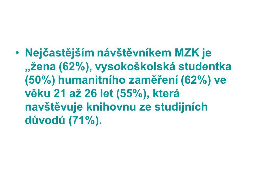 """Nejčastějším návštěvníkem MZK je """"žena (62%), vysokoškolská studentka (50%) humanitního zaměření (62%) ve věku 21 až 26 let (55%), která navštěvuje kn"""