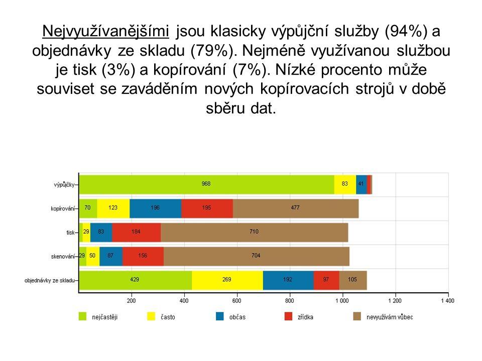Nejvyužívanějšími jsou klasicky výpůjční služby (94%) a objednávky ze skladu (79%). Nejméně využívanou službou je tisk (3%) a kopírování (7%). Nízké p