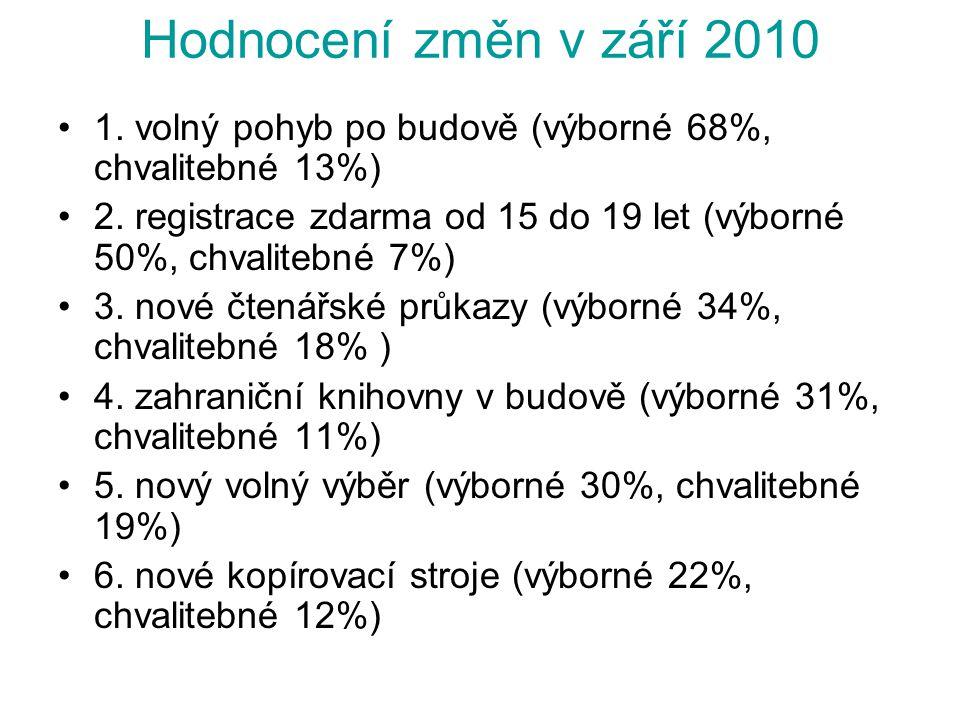 Hodnocení změn v září 2010 1. volný pohyb po budově (výborné 68%, chvalitebné 13%) 2. registrace zdarma od 15 do 19 let (výborné 50%, chvalitebné 7%)