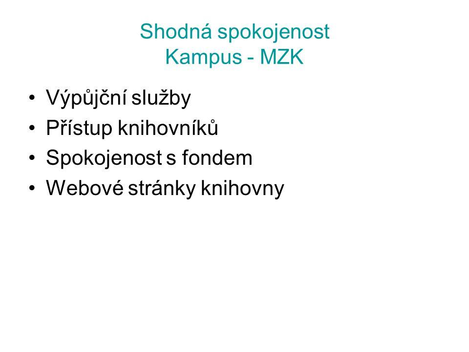Shodná spokojenost Kampus - MZK Výpůjční služby Přístup knihovníků Spokojenost s fondem Webové stránky knihovny