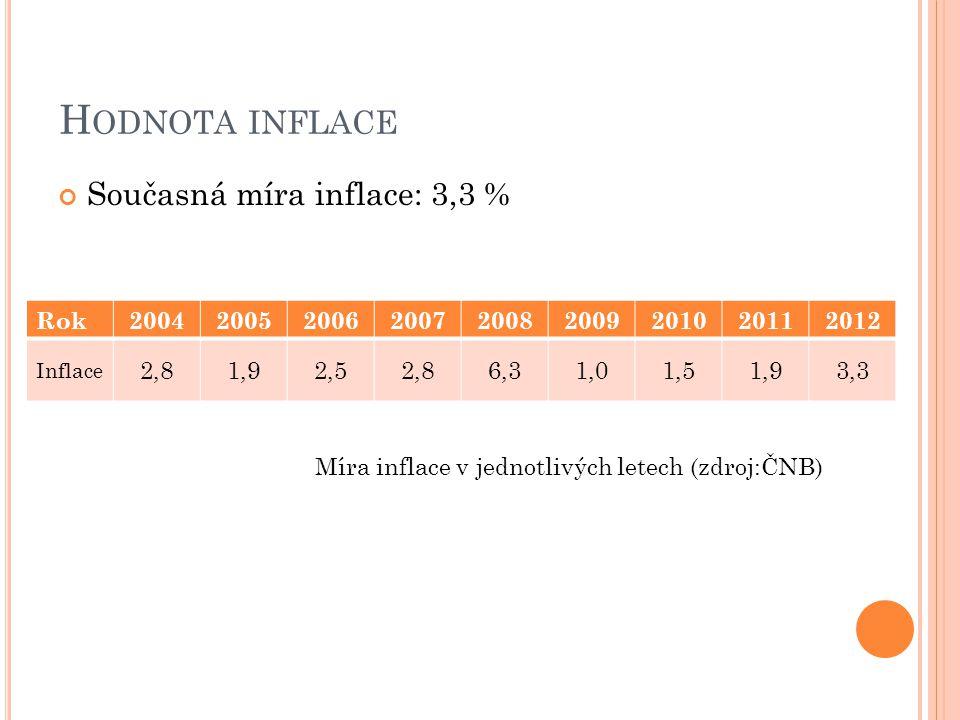Rok200420052006200720082009201020112012 Inflace 2,81,92,52,86,31,01,51,93,3 H ODNOTA INFLACE Současná míra inflace: 3,3 % Míra inflace v jednotlivých