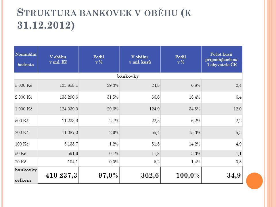 S TRUKTURA BANKOVEK V OBĚHU ( K 31.12.2012) Nominální hodnota V oběhu v mil. Kč Podíl v % V oběhu v mil. kusů Podíl v % Počet kusů připadajících na 1