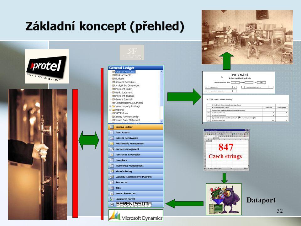 32 Základní koncept (přehled) Dataport 847 Czech strings