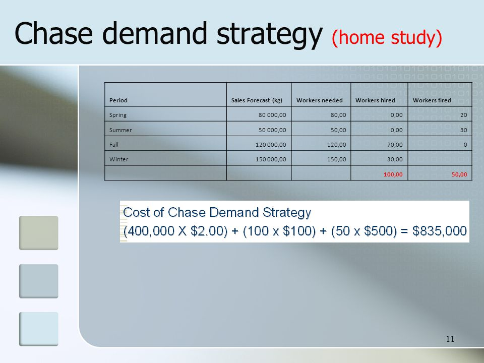 11 Chase demand strategy (home study) PeriodSales Forecast (kg)Workers neededWorkers hiredWorkers fired Spring80 000,0080,000,0020 Summer50 000,0050,000,0030 Fall120 000,00120,0070,000 Winter150 000,00150,0030,00 100,0050,00