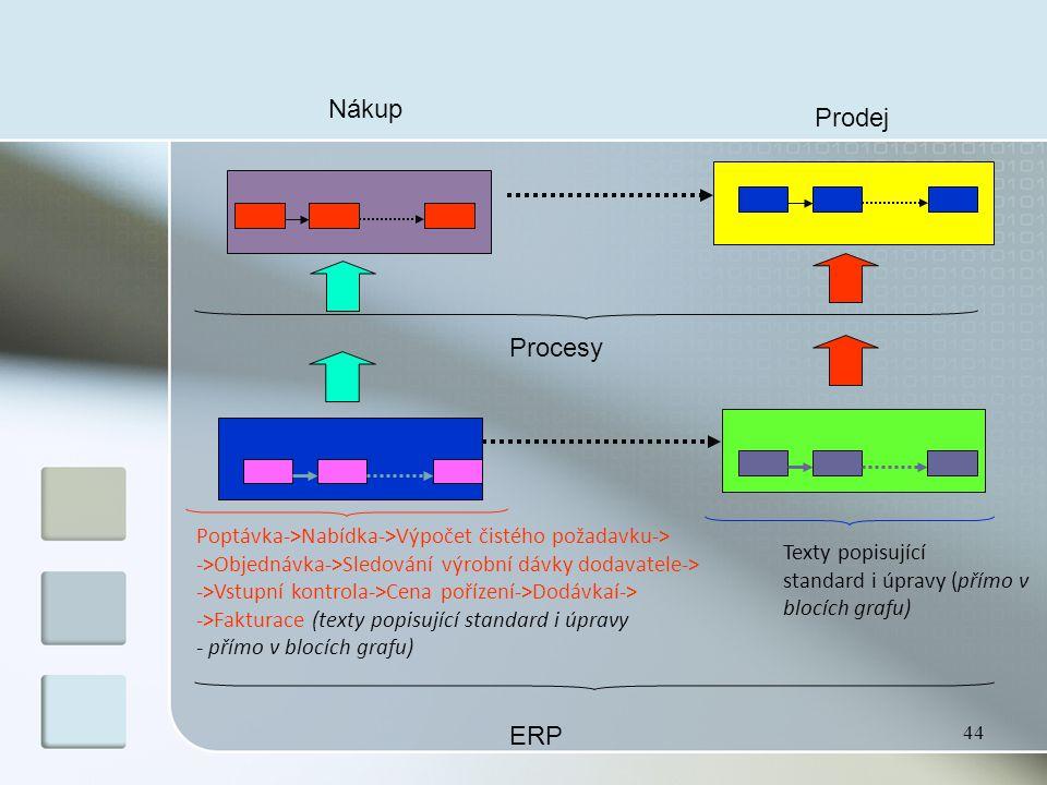 44 Nákup Prodej Procesy ERP Poptávka->Nabídka->Výpočet čistého požadavku-> ->Objednávka->Sledování výrobní dávky dodavatele-> ->Vstupní kontrola->Cena pořízení->Dodávkaí-> ->Fakturace (texty popisující standard i úpravy - přímo v blocích grafu) Texty popisující standard i úpravy (přímo v blocích grafu)