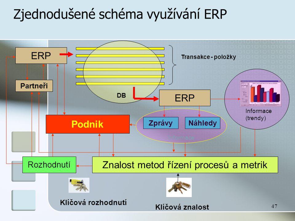47 Zjednodušené schéma využívání ERP ERP Transakce - položky DB ERP Partneři ZprávyNáhledy Informace (trendy) Znalost metod řízení procesů a metrik Rozhodnutí Podnik Klíčová znalost Klíčová rozhodnutí