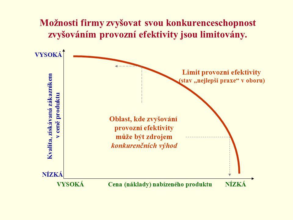 Možnosti firmy zvyšovat svou konkurenceschopnost zvyšováním provozní efektivity jsou limitovány.