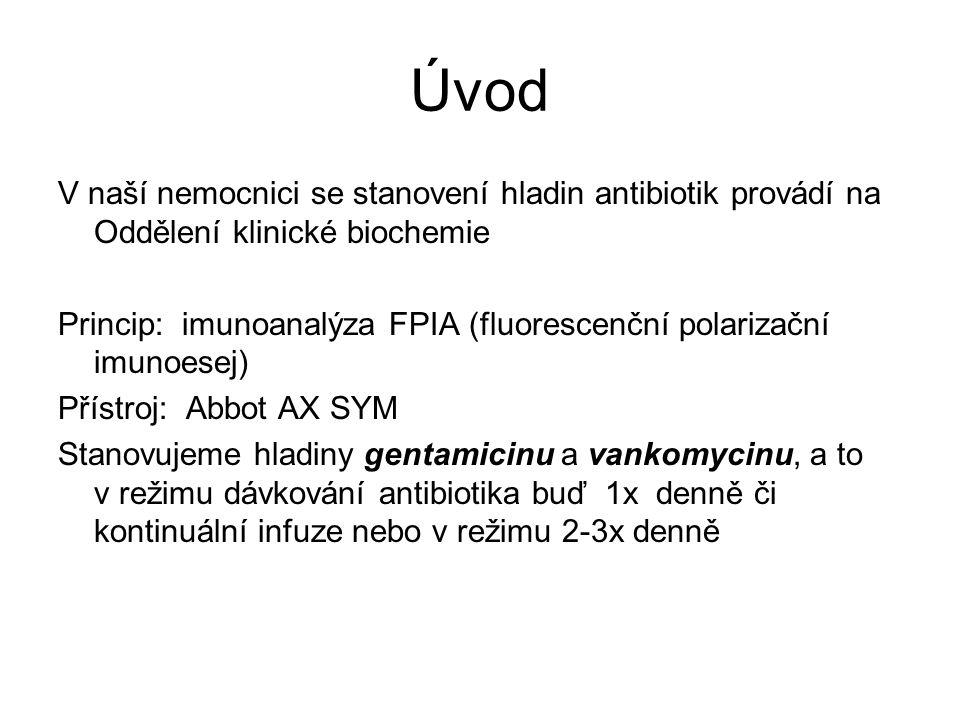 Úvod V naší nemocnici se stanovení hladin antibiotik provádí na Oddělení klinické biochemie Princip: imunoanalýza FPIA (fluorescenční polarizační imunoesej) Přístroj: Abbot AX SYM Stanovujeme hladiny gentamicinu a vankomycinu, a to v režimu dávkování antibiotika buď 1x denně či kontinuální infuze nebo v režimu 2-3x denně