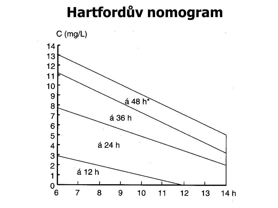 Hartfordův nomogram