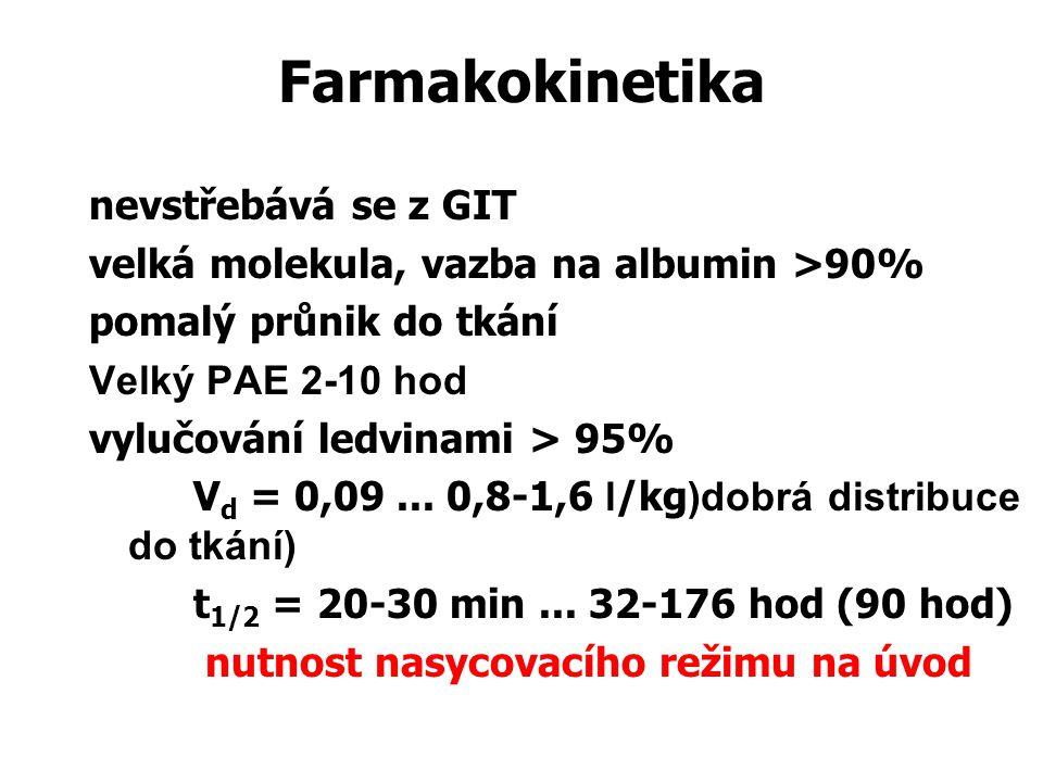 Farmakokinetika nevstřebává se z GIT velká molekula, vazba na albumin >90% pomalý průnik do tkání Velký PAE 2-10 hod vylučování ledvinami > 95% V d = 0,09...