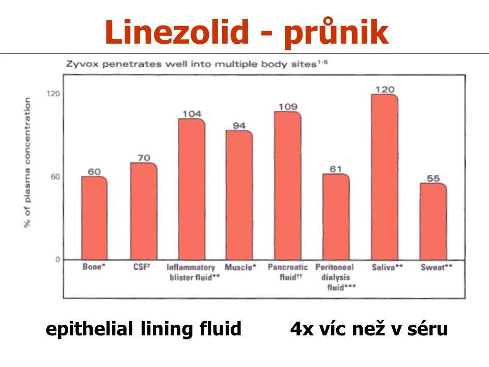 Linezolid - průnik epithelial lining fluid4x víc než v séru